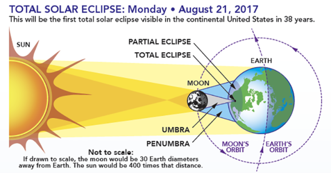 In order to view the total eclipse of the sun, one must be within the umbral shadow. (Image from NASA.gov)